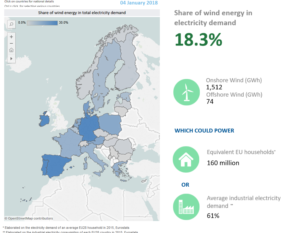 Electricity Stats in Europe