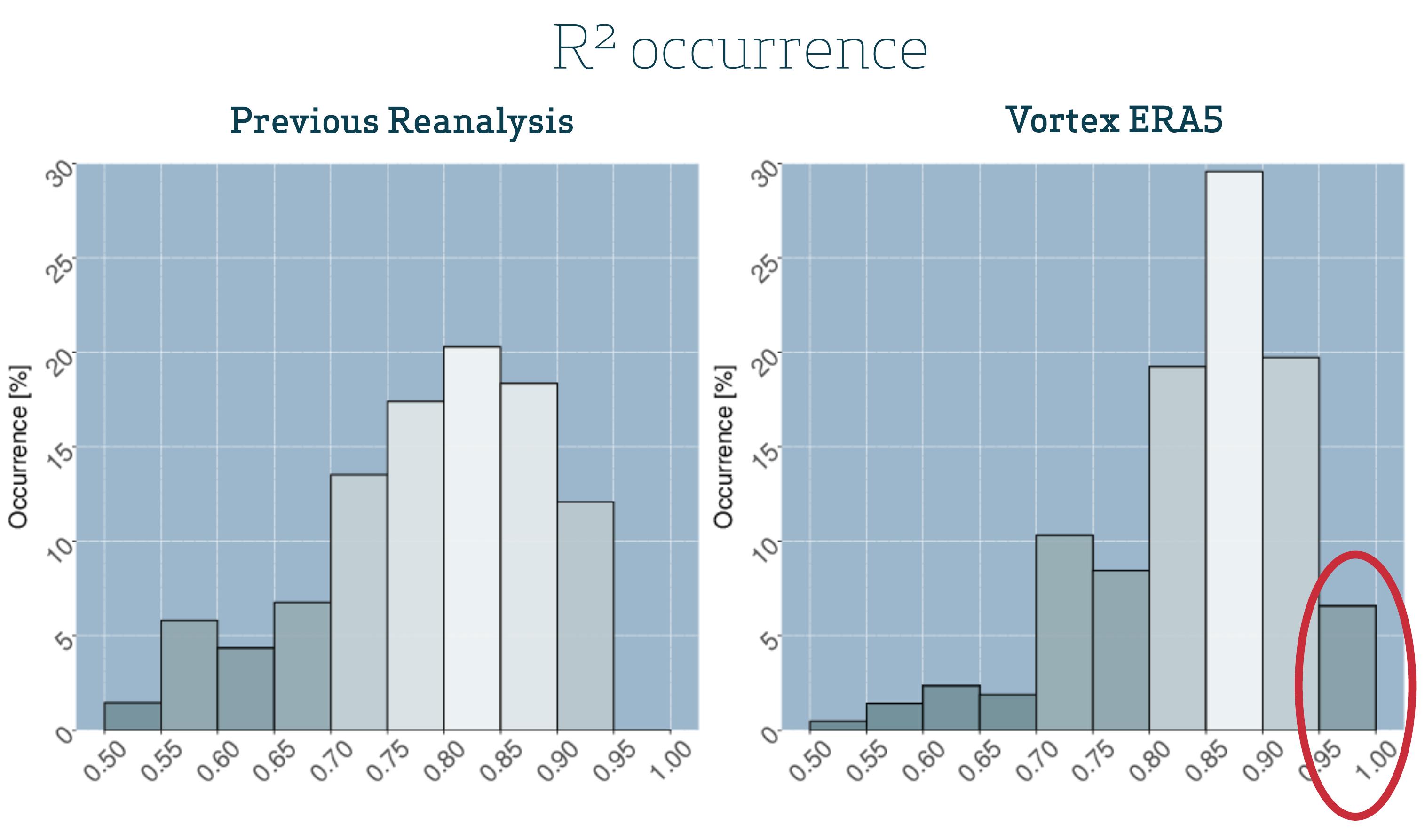 ERA5 downscaling results